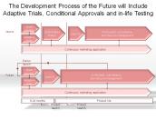 The Development Process of the Future