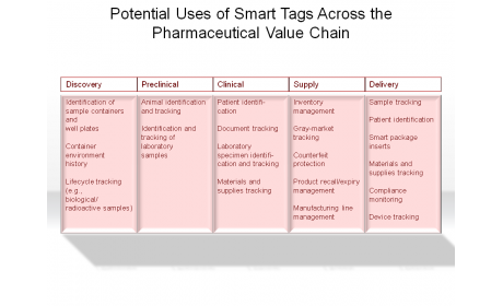 Potential Uses of Smart Tags Across the Pharmaceutical Value Chain
