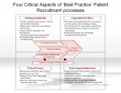 Four Critical Aspects of 'Best Practice' Patient Recruitment processes