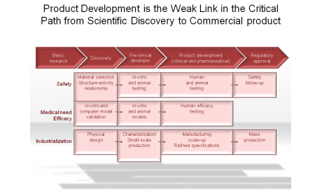 Product Development from Scientific Discovery to Commercial product