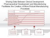 Clinical Development, Pharmaceutical Development and Manufacturing Facilitates