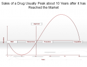 Sales of a Drug Usually Peak about 10 Years after it has Reached the Market