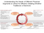 Understanding the Needs of Different Physician Segments