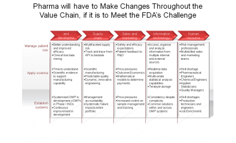 Pharma will have to Make Changes Throughout the Value Chain, if it is to Meet the FDA's Challenge