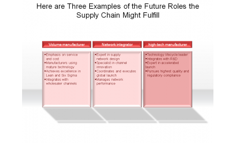 Here are Three Examples of the Future Roles the Supply Chain Might Fulfill