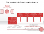 The Supply Chain Transformation Agenda