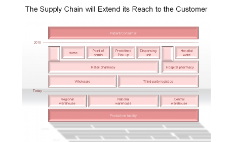 The Supply Chain will Extend its Reach to the Customer