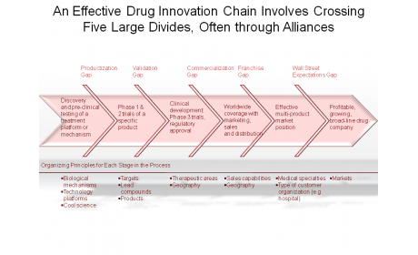 An Effective Drug Innovation Chain Involves Crossing Five Large Divides, Often through Alliances