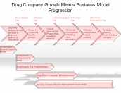 Drug Company Growth Means Business Model Progression