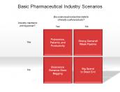 Basic Pharmaceutical Industry Scenarios