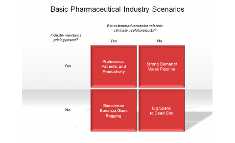 Basic Pharmaceutical Industry Scenarios