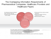 The Overlapping Information Requirements