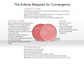The Actions Required for Convergence