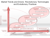 Market Trends and Drivers: Revolutionary Technologies and Evolutionary Practices