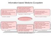Information-based Medicine Ecosystem