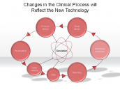 Changes in the Clinical Process will Reflect the New Technology