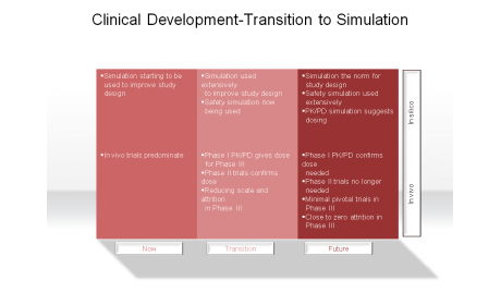 Clinical Development-Transition to Simulation
