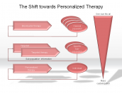 The Shift towards Personalized Therapy