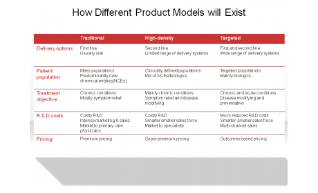 How Different Product Models will Exist