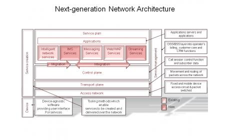 Next-generation Network Architecture