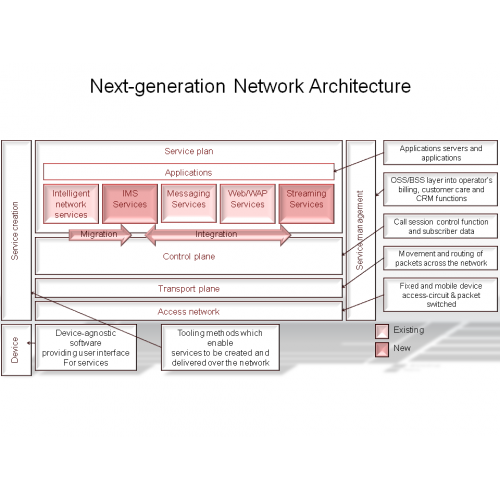 Next-generation Network Architecture