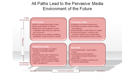 All Paths Lead to the Pervasive Media Environment of the Future