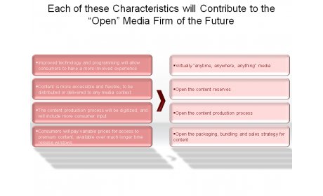 "Each of these Characteristics will Contribute to the ""Open"" Media Firm of the Future"