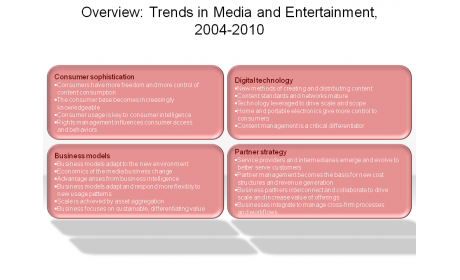 Overview: Trends in Media and Entertainment, 2004-2010