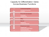 Capacity for Differentiation Varies Across Business Functions