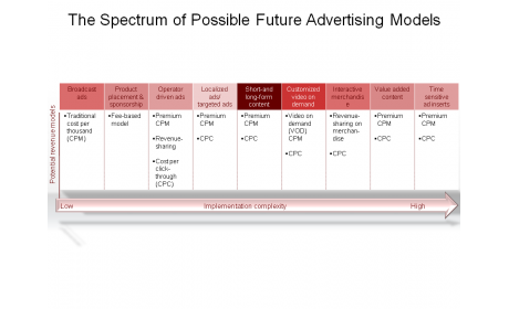 The Spectrum of Possible Future Advertising Models