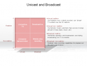 Unicast and Broadcast