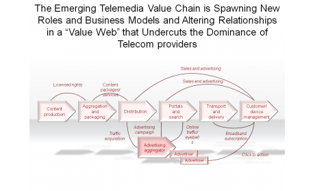 The Emerging Telemedia Value Chain is Spawning New Roles and Business Models