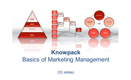 Knowpack - Basics of Marketing