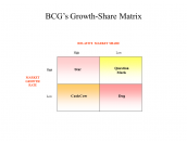 BCG's Growth-Share Matrix