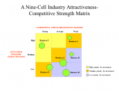 A Nine-Cell Industry Attractiveness-Competitive Strength Matrix