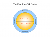 The Four P's of McCarthy